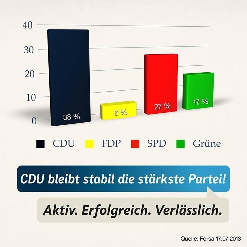 Aktuelle Umfrage zur Landtagswahl in Hessen